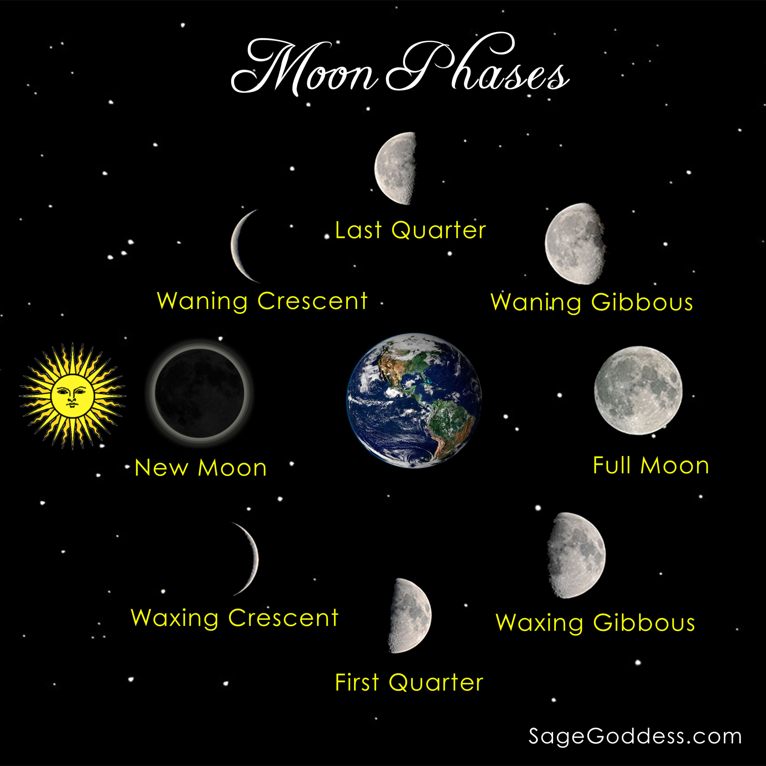 What is full moon magic the above diagram may look confusing at first glance the waxing crescent first quarter and waxing gibbous display a shadow facing the sunlight pooptronica Image collections