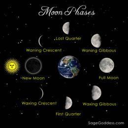 Moon Phase Gemstone Trios