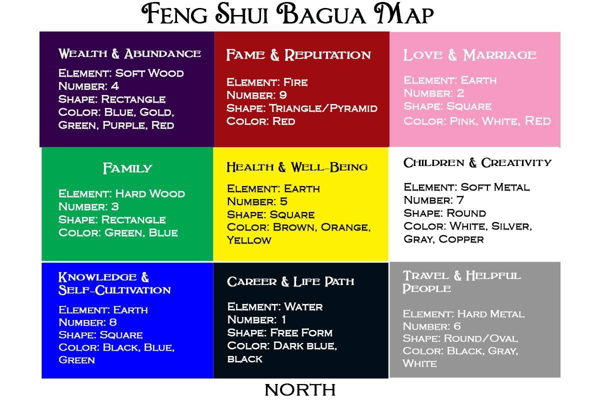 Feng Shui Bagua Map Feng Shui Bagua Map   Sage Goddess